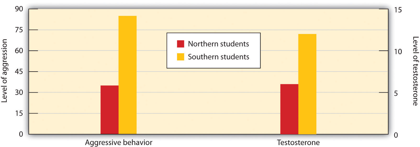 Students from Southern states expressed more anger and had greater levels of testosterone after being insulted than did students from Northern states.