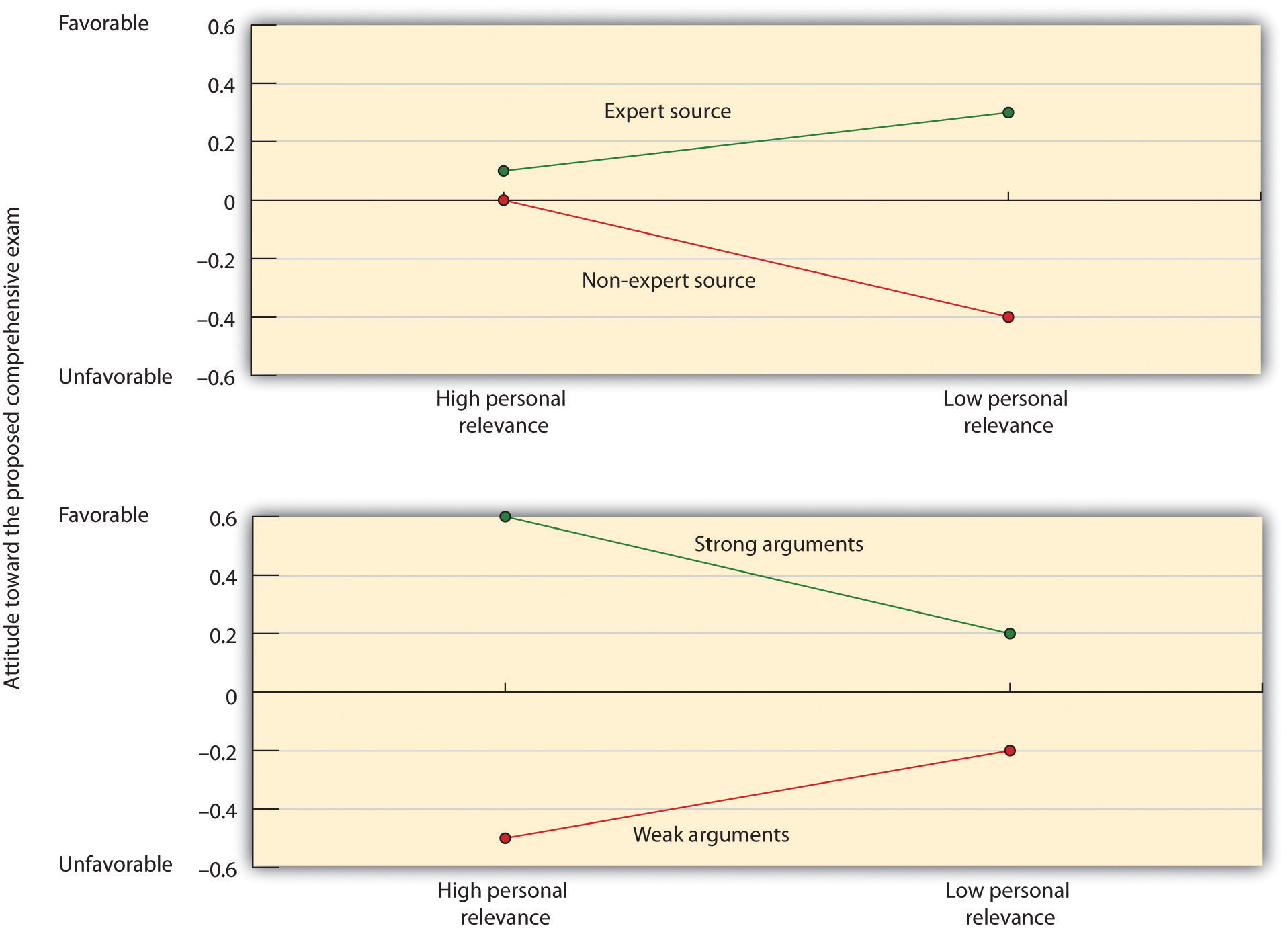 Petty, Cacioppo, and Goldman (1981) found that students for whom an argument was not personally relevant based their judgments on the expertise of the source (spontaneous processing), whereas students for whom the decision was more relevant were more influenced by the quality of the message (thoughtful processing).