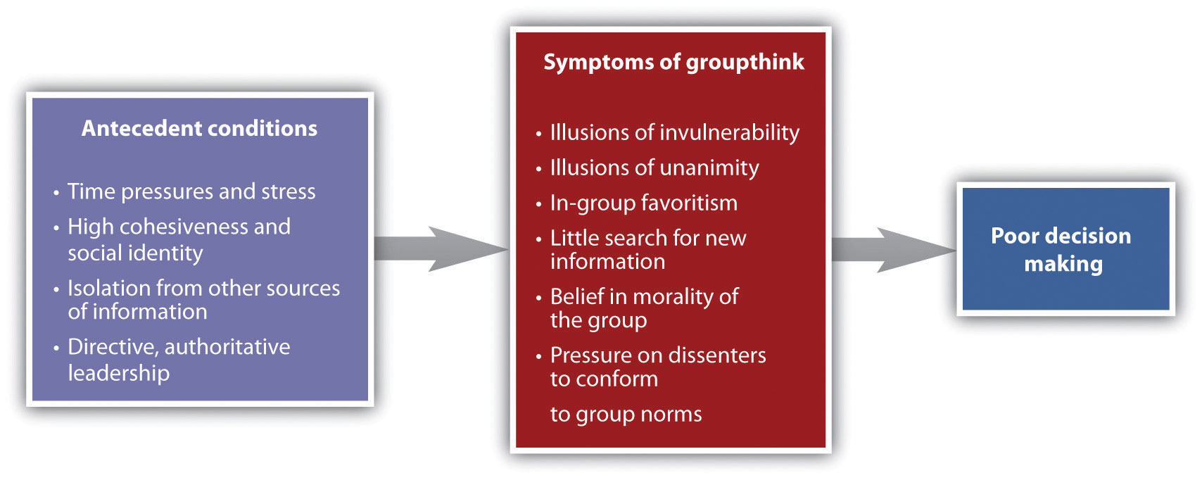 Antecedents and Outcomes of Groupthink: Antecedent conditions (time pressures and stress, high cohesiveness and social identity, isolation from other sources of information, directive, authoritative leadership). Symptoms of groupthink (illusions of invulnerability, illusions of unanimity, in-group favoritism, little search for new information, belief in morality of the group, pressure on dissenters to conform to group norms). Poor decision making
