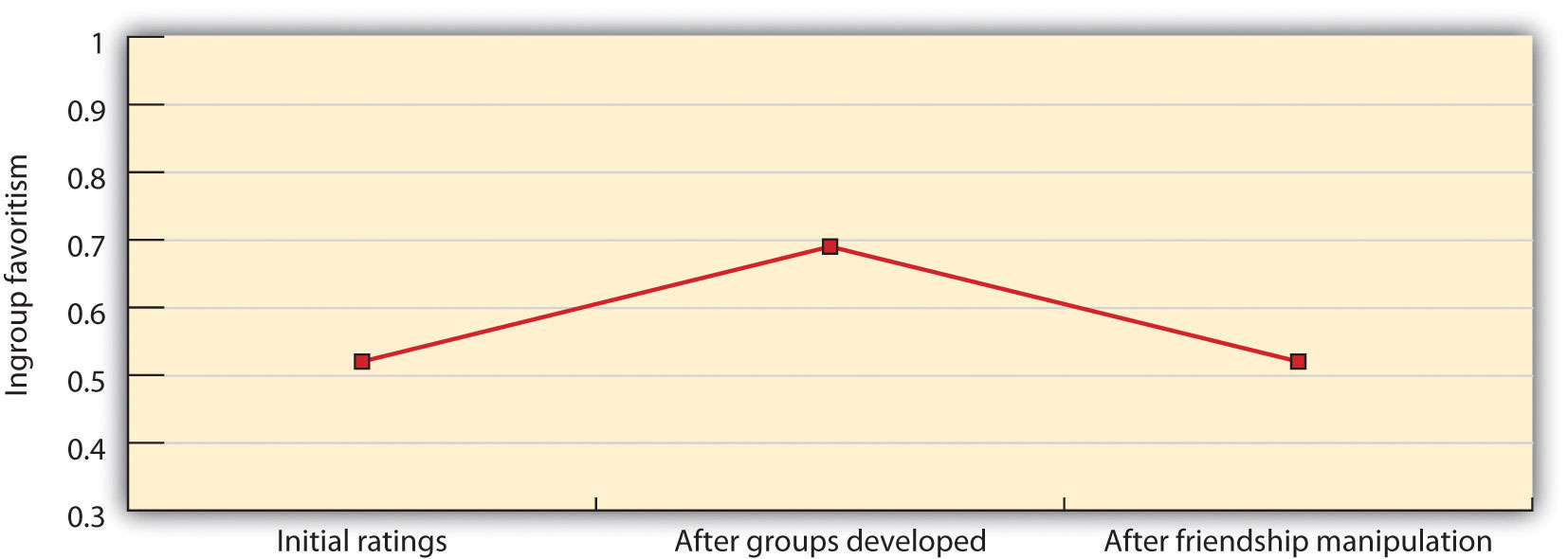 This figure shows how members of the two groups, which were in competition with each other, rated each other before and after the experimental manipulation of friendship.