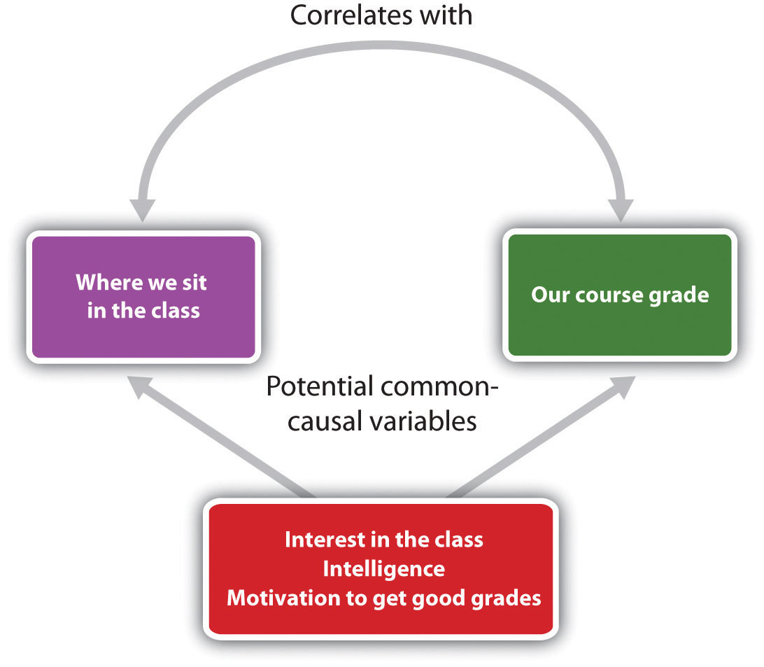 Where we sit in the class may correlate with our course grade, however, interest in the class, intelligence, and motivation to get good grades could also influences that decision