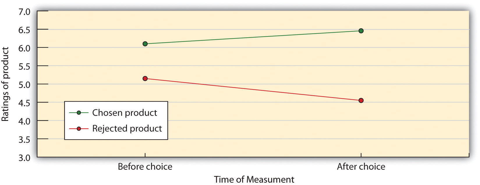 As predicted by the desire to reduce postdecisional dissonance, participants increased the perceived desirability of a product they had chosen and decreased the perceived desirability of a product they did not choose. Data are from Brehm (1956).