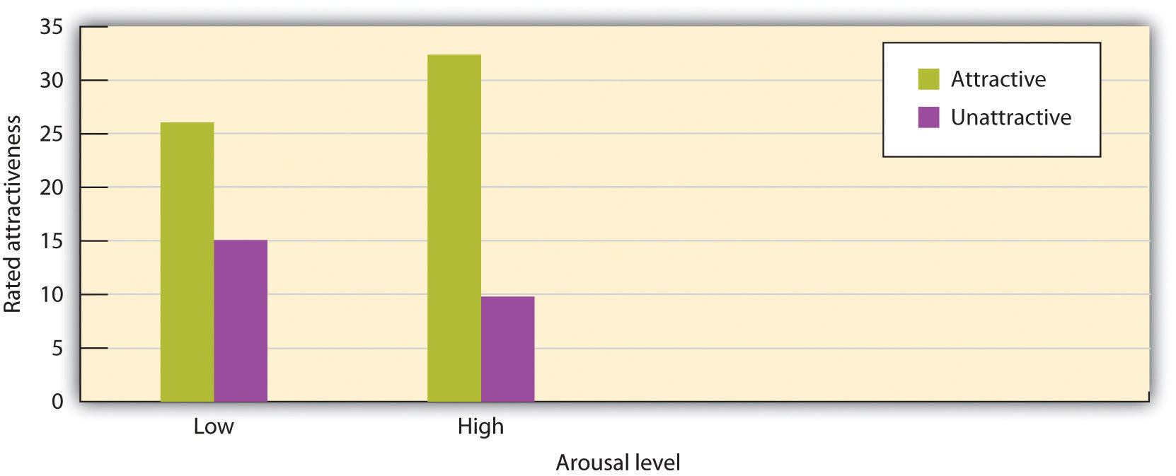 Arousal polarizes judgments. In this experiment, male college students rated an attractive or an unattractive woman after they had run in place for 15 seconds (low arousal) or for 120 seconds (high arousal). The judgments under arousal are polarized.