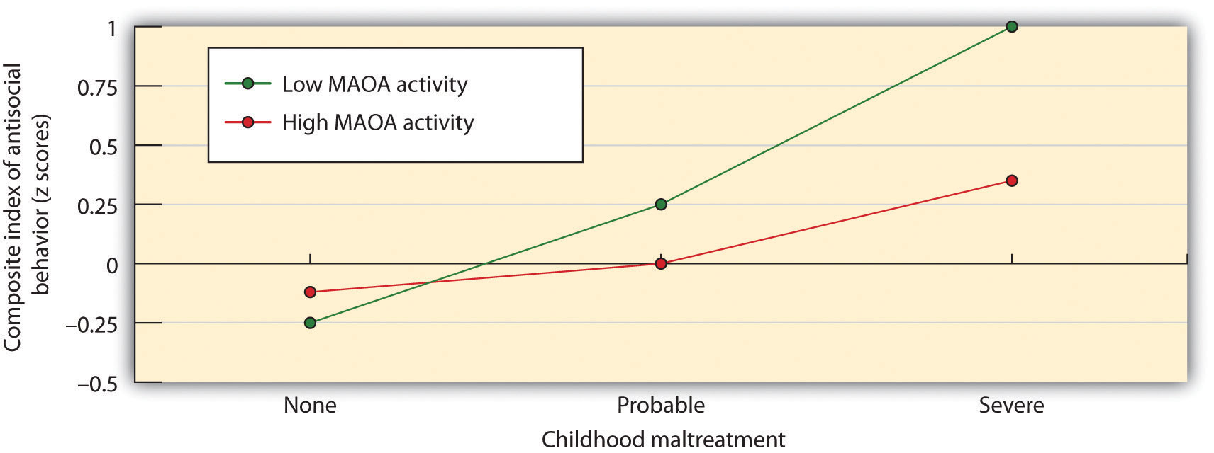 Caspi and his colleagues (2002) found evidence for a person-by-situation interaction regarding the role of genetics and parental treatment in aggression. Antisocial behavior and aggression were greater for children who had been severely maltreated, but this effect was even stronger for children with a gene variation that reduced the production of serotonin.