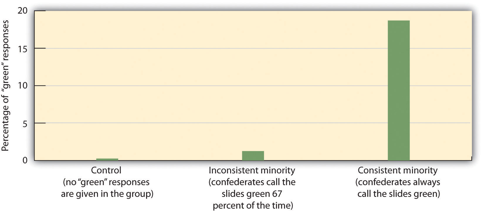 In the studies of minority influence by Serge Moscovici, only a consistent minority (in which each individual gave the same incorrect response) was able to produce conformity in the majority participants. Data are from Moscovici, Lage, and Naffrechoux (1969).