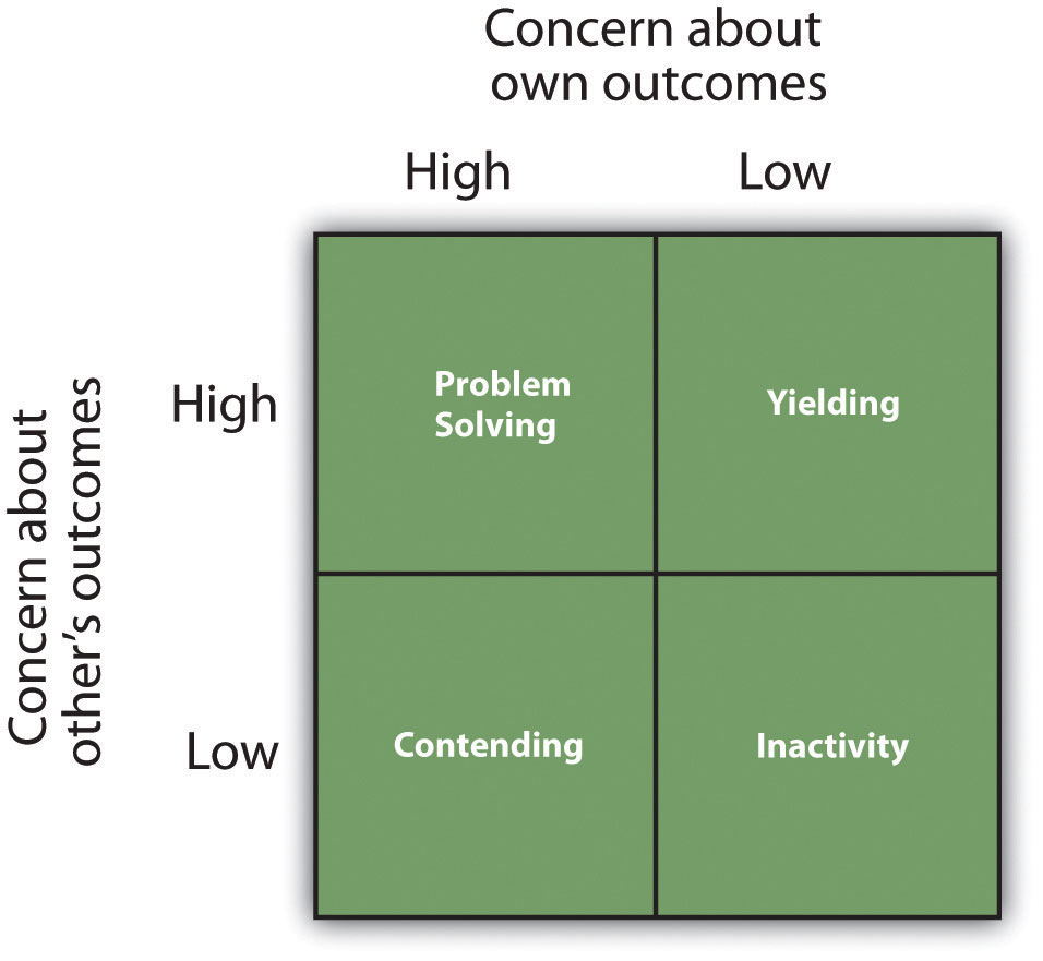 The Dual-Concern Model