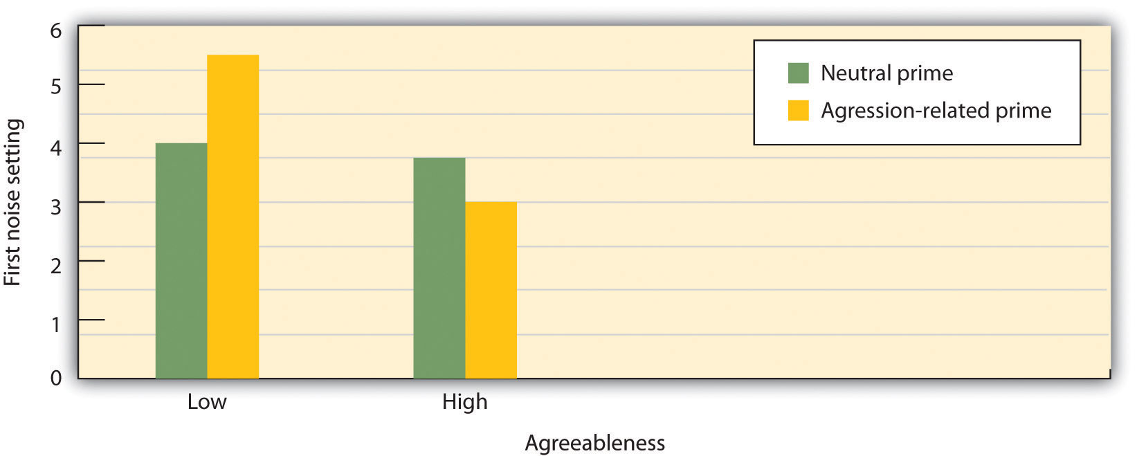 In this experiment by Meier, Robinson, and Wilkowski (2006) the independent variables are type of priming (aggression or neutral) and participant agreeableness (high or low). The dependent variable is the white noise level selected (a measure of aggression). The participants who were low in agreeableness became significantly more aggressive after seeing aggressive words, but those high in agreeableness did not.