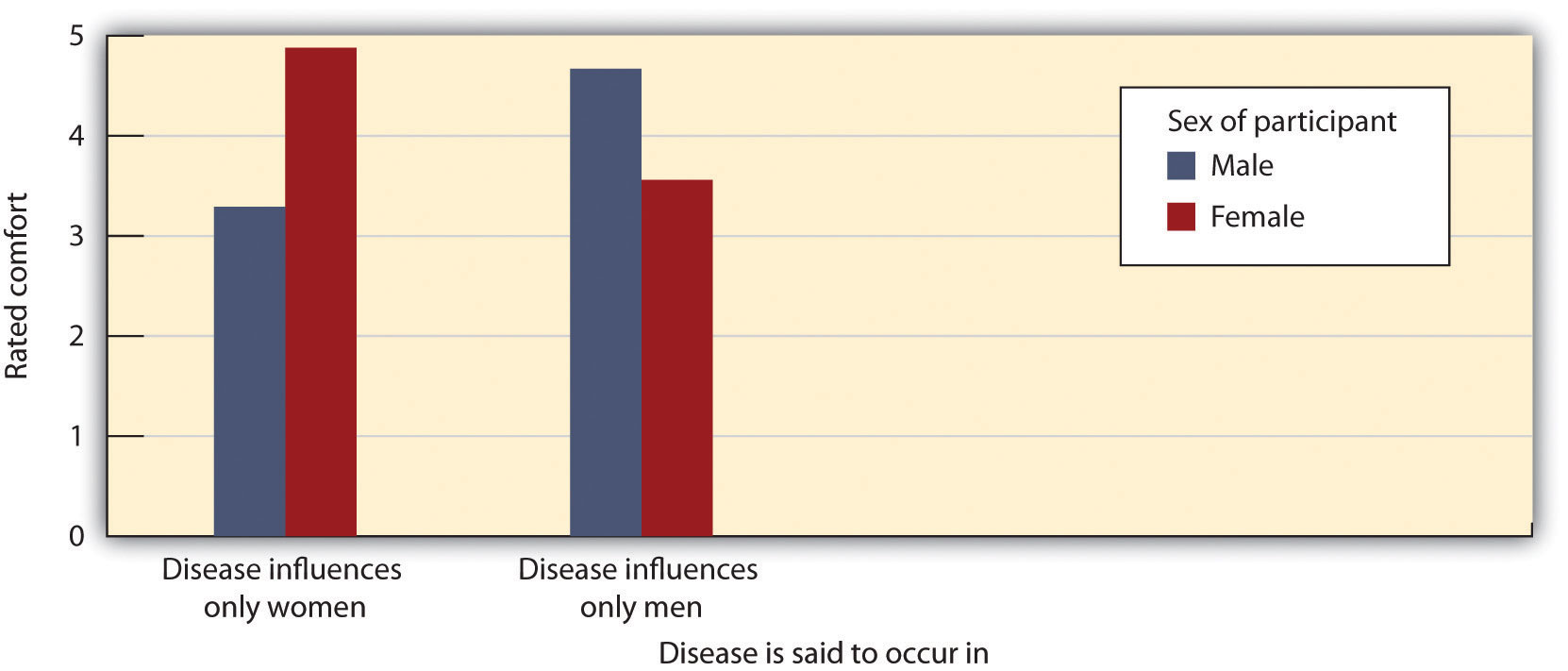 This figure represents participants' ratings of how comfortable they would be attending a meeting supporting the attempt to prevent funding reductions for a disease. Suggesting that a norm of self-interest is necessary to get involved, both men and women were less likely to feel comfortable arguing for a position that does not influence them personally.
