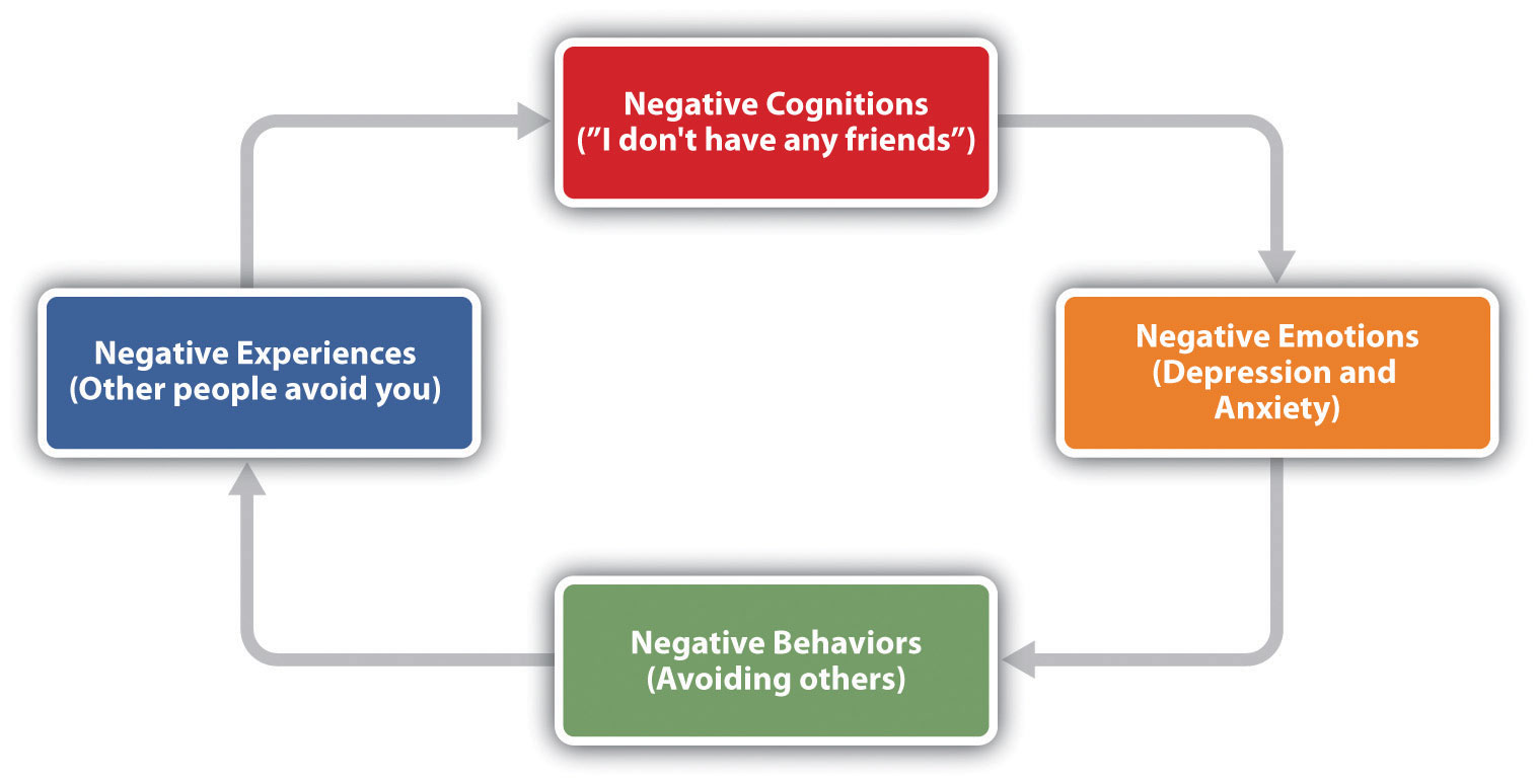 The Self-Fulfilling Nature of Anxiety and Depression: Negative cognitions (