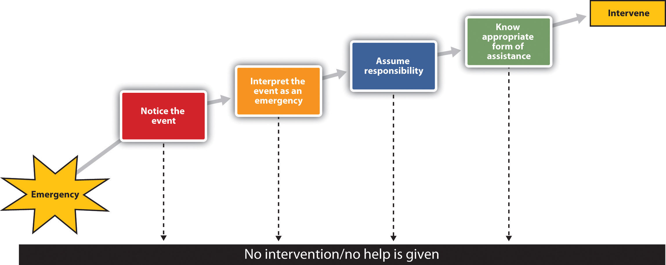 To better understand the processes of helping in an emergency, Latané and Darley developed a model of helping that took into consideration the important role of the social situation. Their model, which is shown in <a class=
