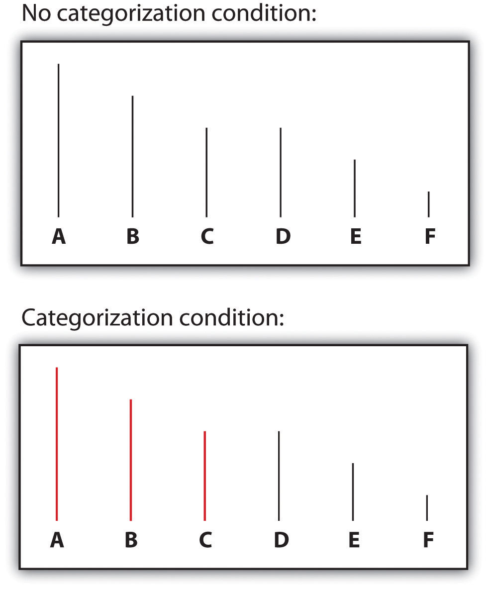 Perceptual Accentuation: Lines C and D were seen as the same length in the noncategorized condition, but line C was perceived as longer than line D when the lines were categorized into two groups.