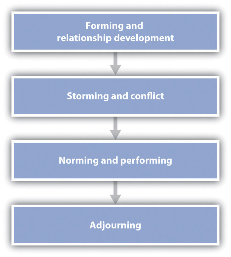 This figure represents a general model of the phases of group development, beginning with group formation and ending with adjournment. It should be kept in mind, however, that the stages are not necessarily sequential, nor do all groups necessarily pass through all stages.