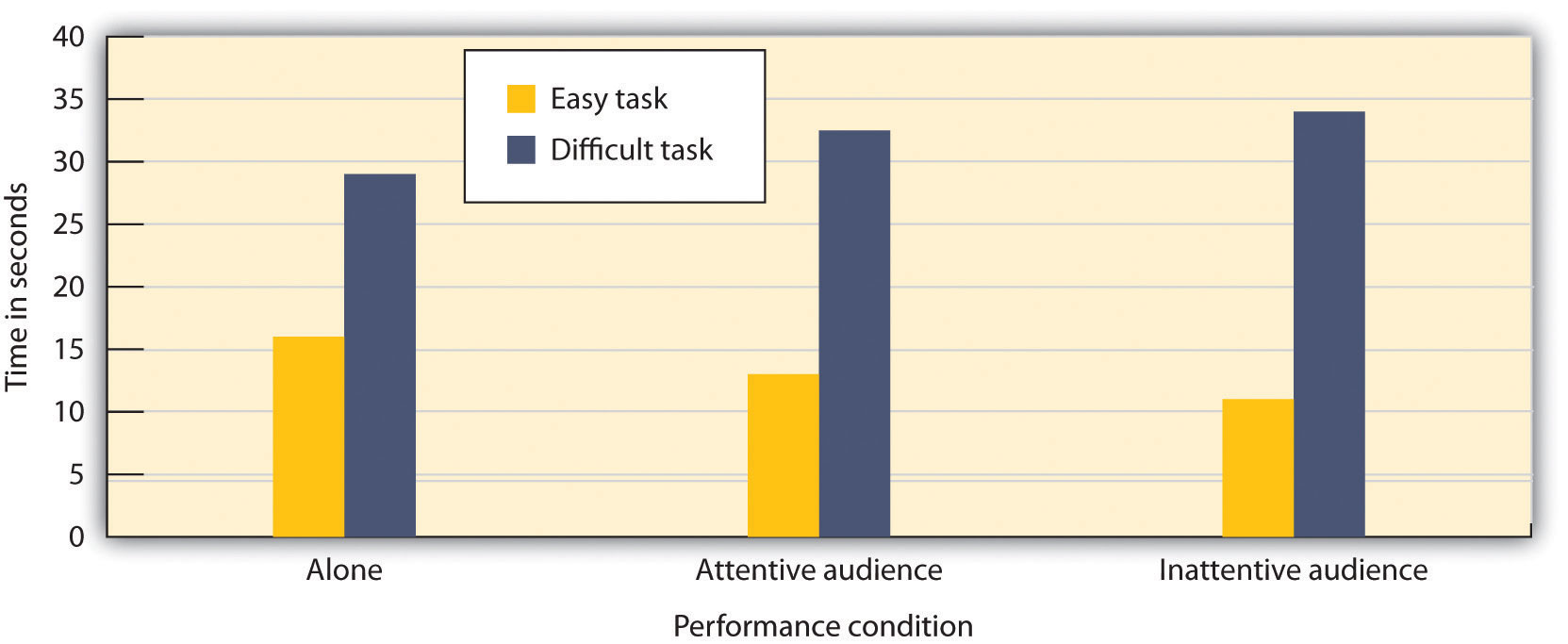 In this experiment, participants were asked to perform a well-learned task (tying their shoes) and a poorly learned task (putting on a lab coat that tied in the back). There is both a main effect of task difficulty and a task-difficulty-by-performance-condition interaction.