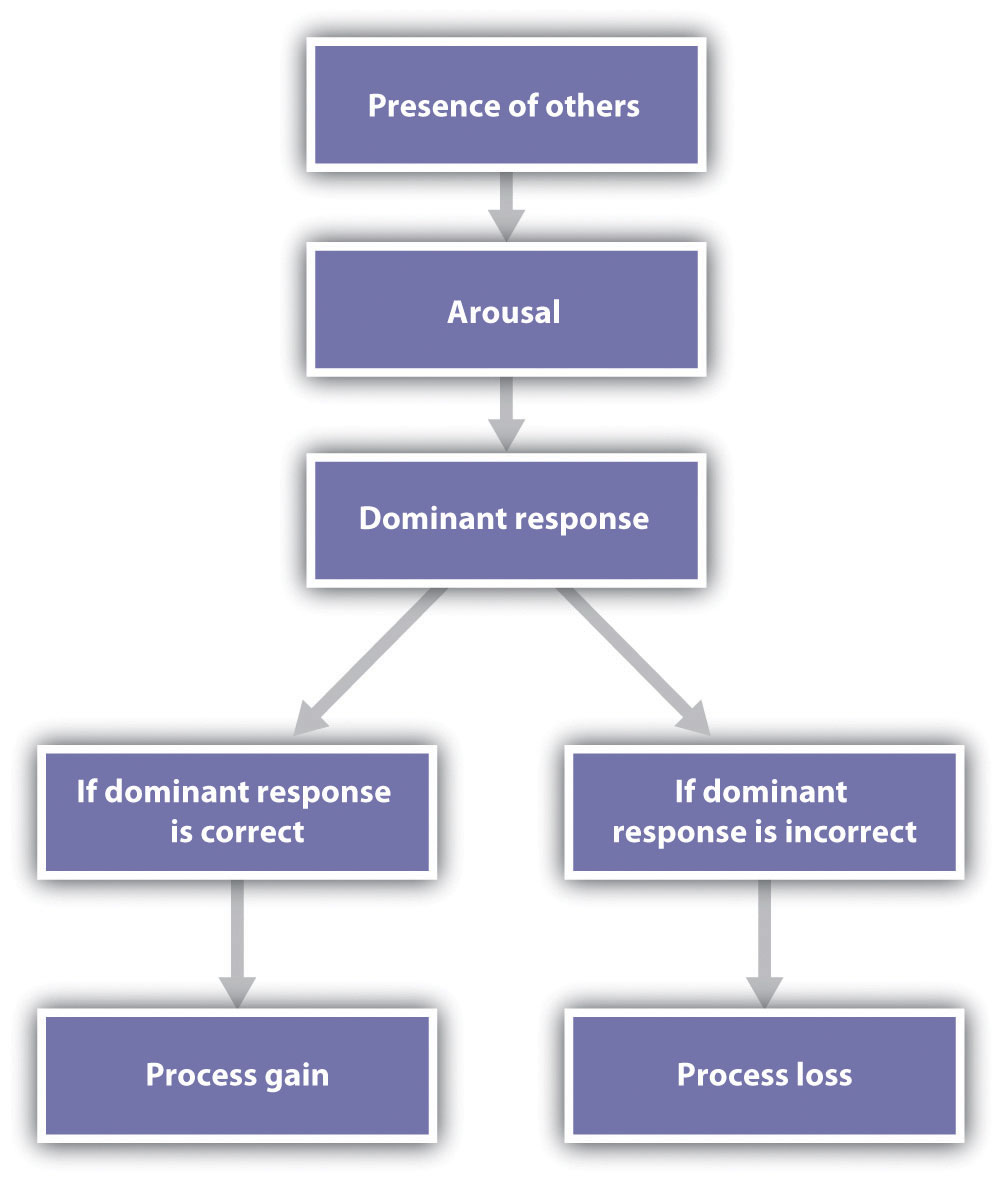 According to the social facilitation model of Robert Zajonc (1965), the mere presence of others produces arousal, which increases the probability that the dominant response will occur. If the dominant response is correct, the task is performed better, whereas if the dominant response is incorrect, the task is performed more poorly.