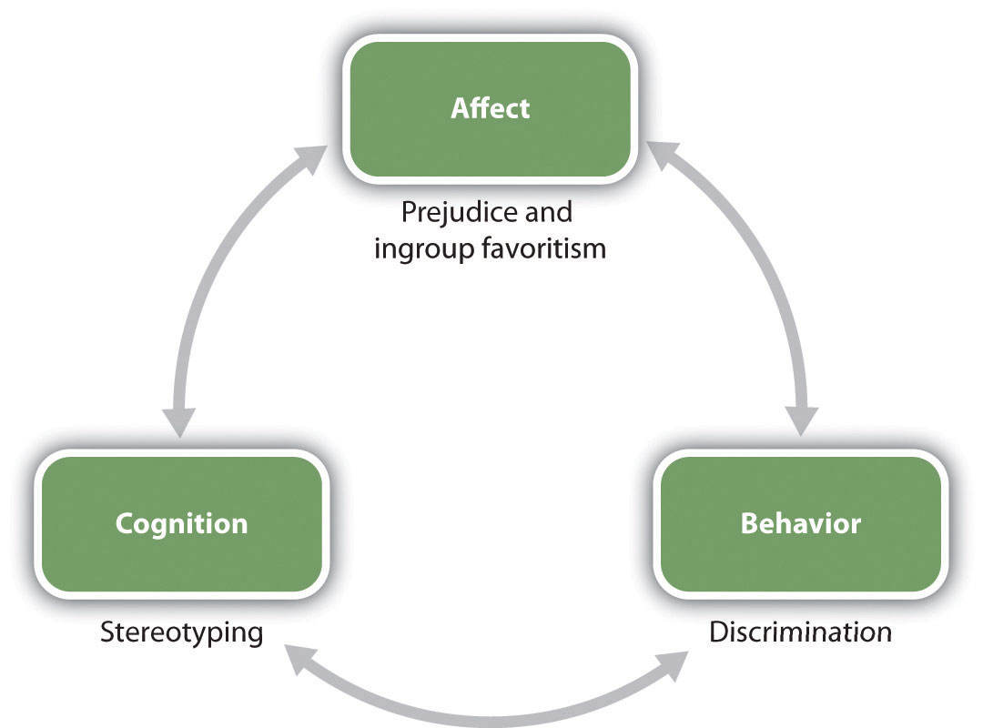 The ABCs of social psychology (Affect, Behavior, and Cognition)