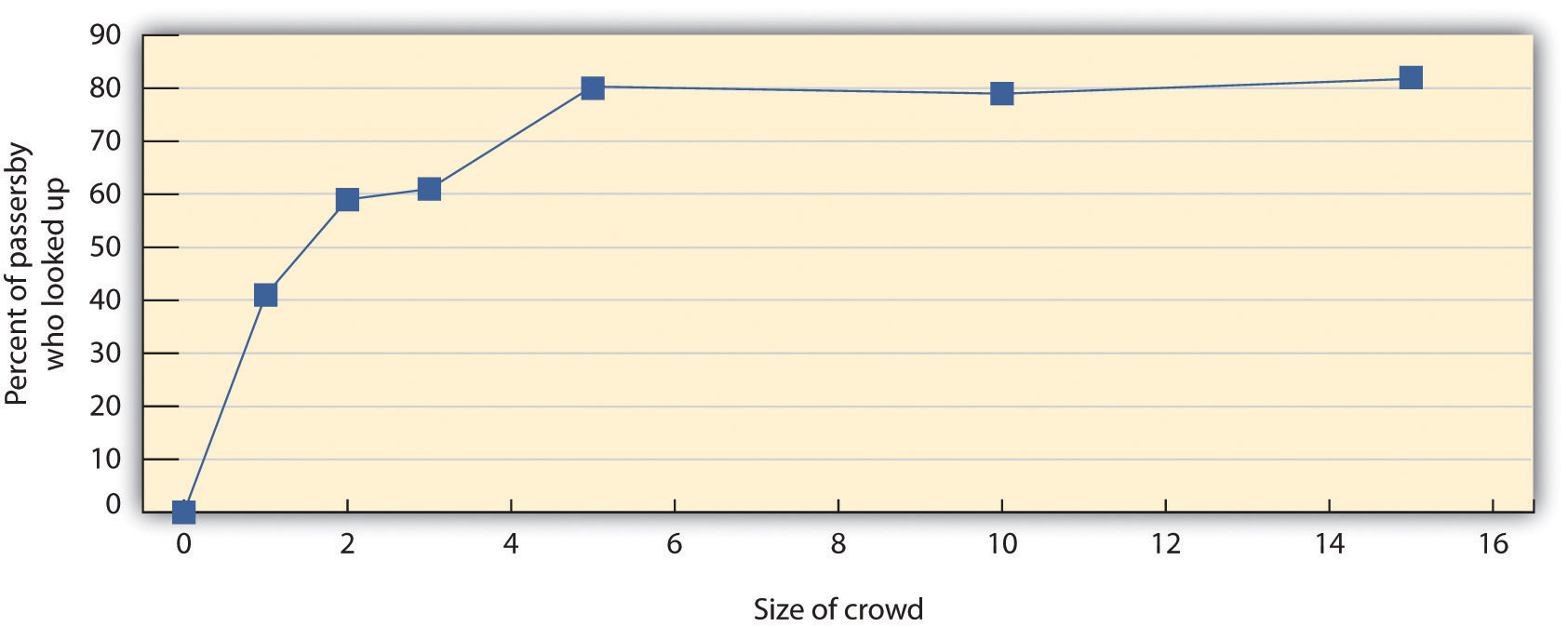 This figure shows the percentage of participants who looked up as a function of the size of the crowd on the street in Milgram's (1969) study on the streets of New York. You can see that the amount of conformity increases dramatically until there are five participants, after which it levels off. Similar patterns have been found in many other studies of conformity.