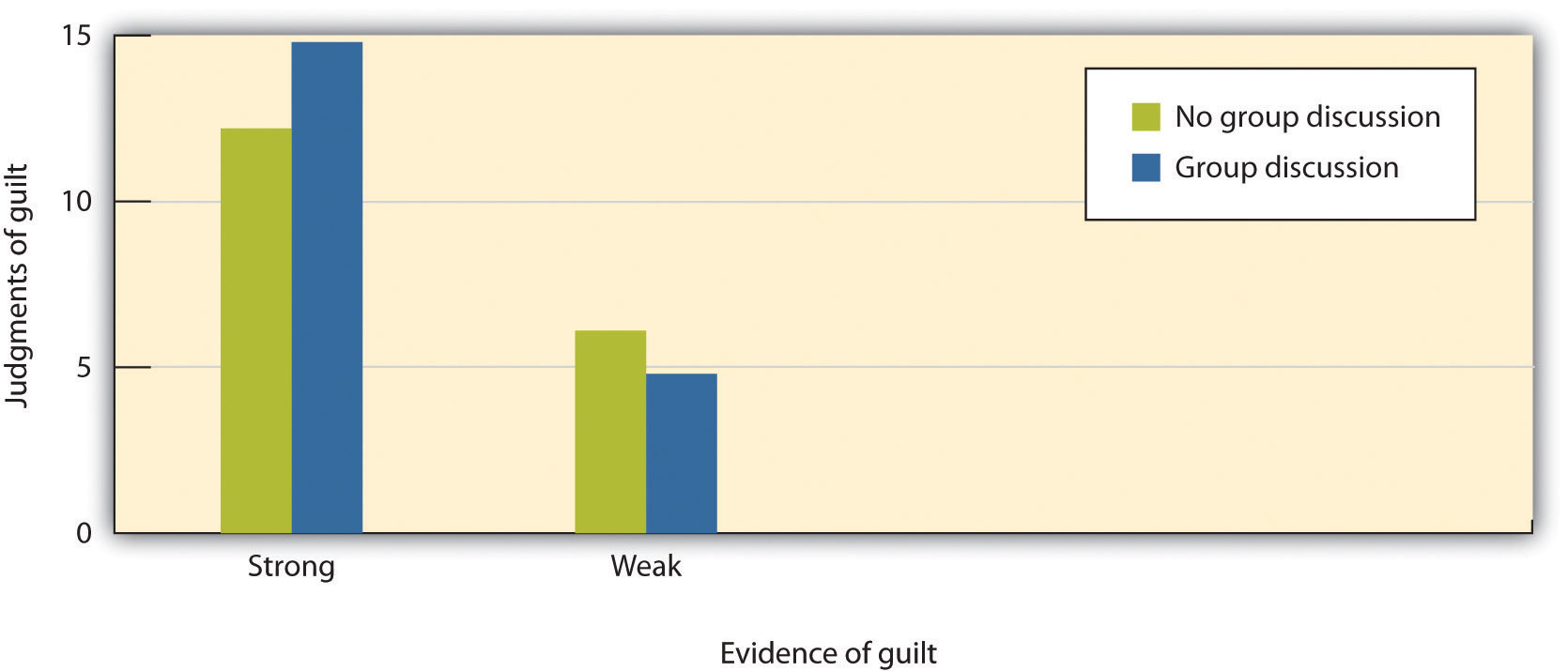 The juries in this research were given either strong or weak evidence about the guilt of a defendant and then were either allowed or not allowed to discuss the evidence before making a final decision. Demonstrating group polarization, the juries that discussed the case made significantly more extreme decisions than did the juries that did not discuss the case.
