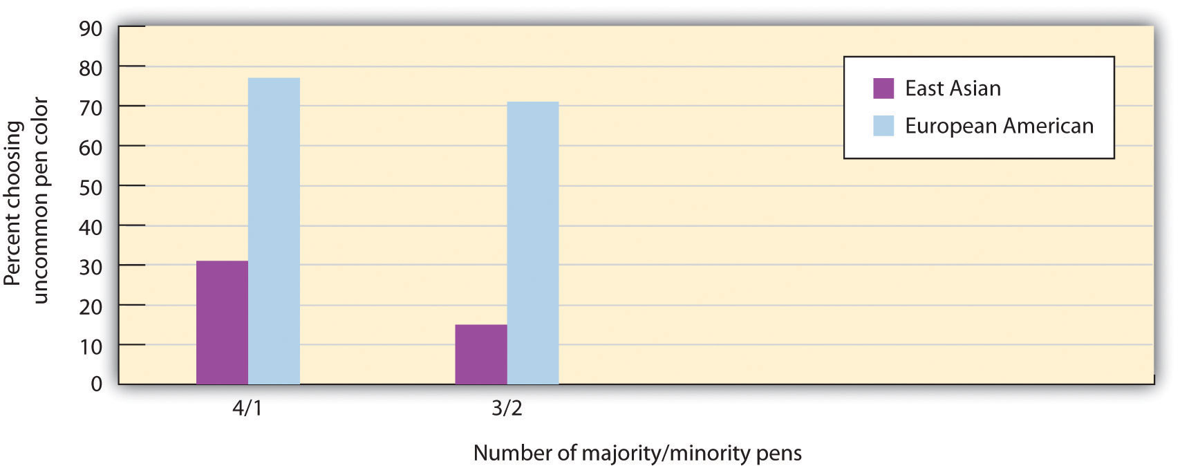 Cultural Differences in Desire for Uniqueness: In this study, participants from European American and East Asian cultures were asked to choose a pen as a token of appreciation for completing a questionnaire. It was arranged such that there were either four pens of one color and one of another color or three pens of one color and two of another. European Americans were significantly more likely to choose the more uncommon pen color in both cases. Data are from Kim and Markus (1999, Experiment 3).