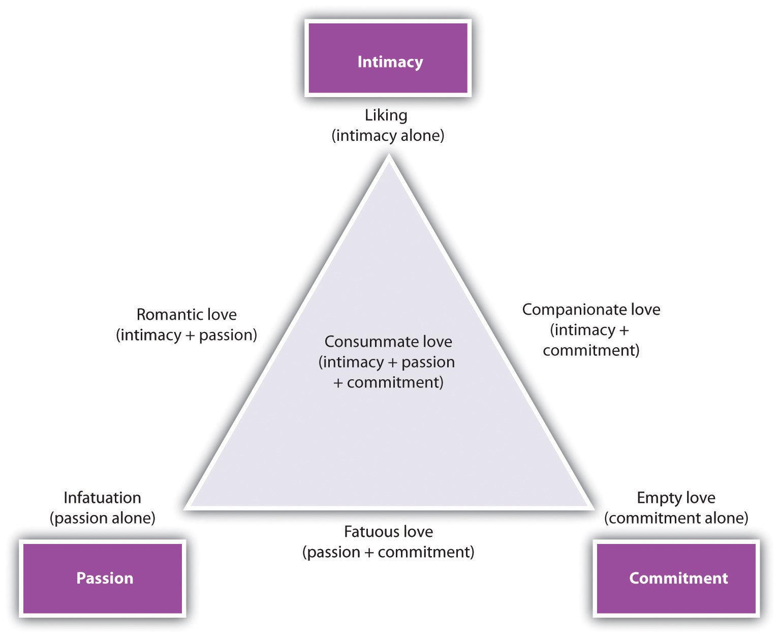 The triangular model of love, proposed by Robert Sternberg. Note that there are seven types of love, which are defined by the combinations of the underlying factors of intimacy, passion, and commitment.