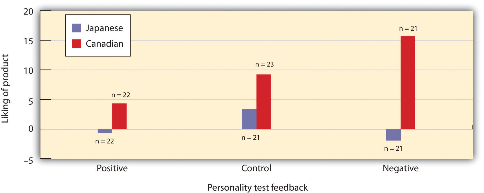 The Canadian participants showed a greater spread of alternatives when their self-esteem was threatened, but Japanese participants did not. Data are from Heine and Lehman (1997).