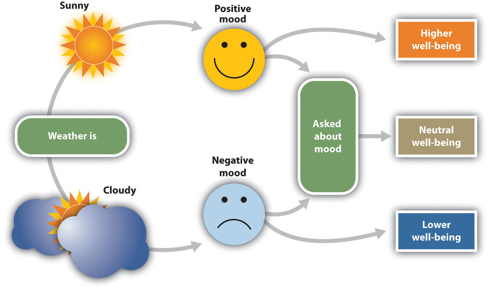 The current weather influences people's judgments of their well being, but only when they are not aware that it might be doing so.