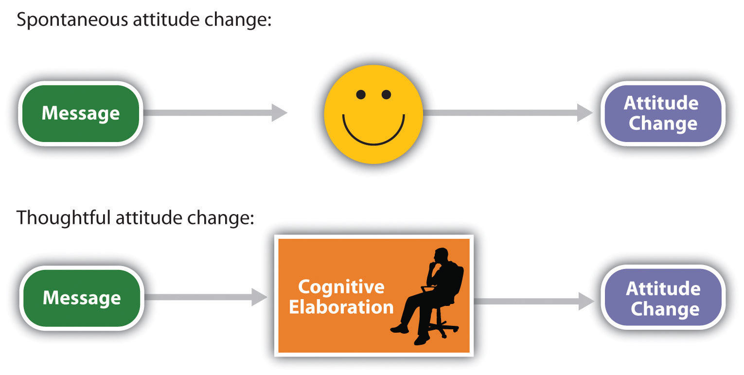 Spontaneous attitude change occurs as a direct or affective response to the message, whereas thoughtful attitude change is based on our cognitive elaboration of the message