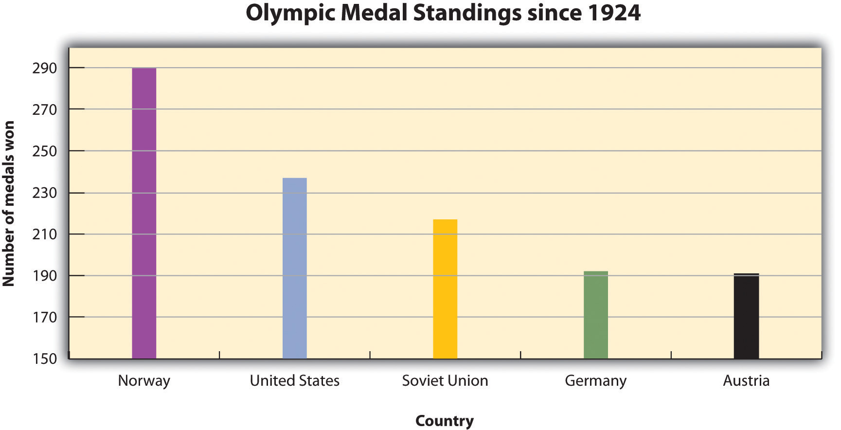 Olympic Medal Standings since 1924 show that Norway has won the most, followed by the United States, Soviet Union, Germany, and Austria