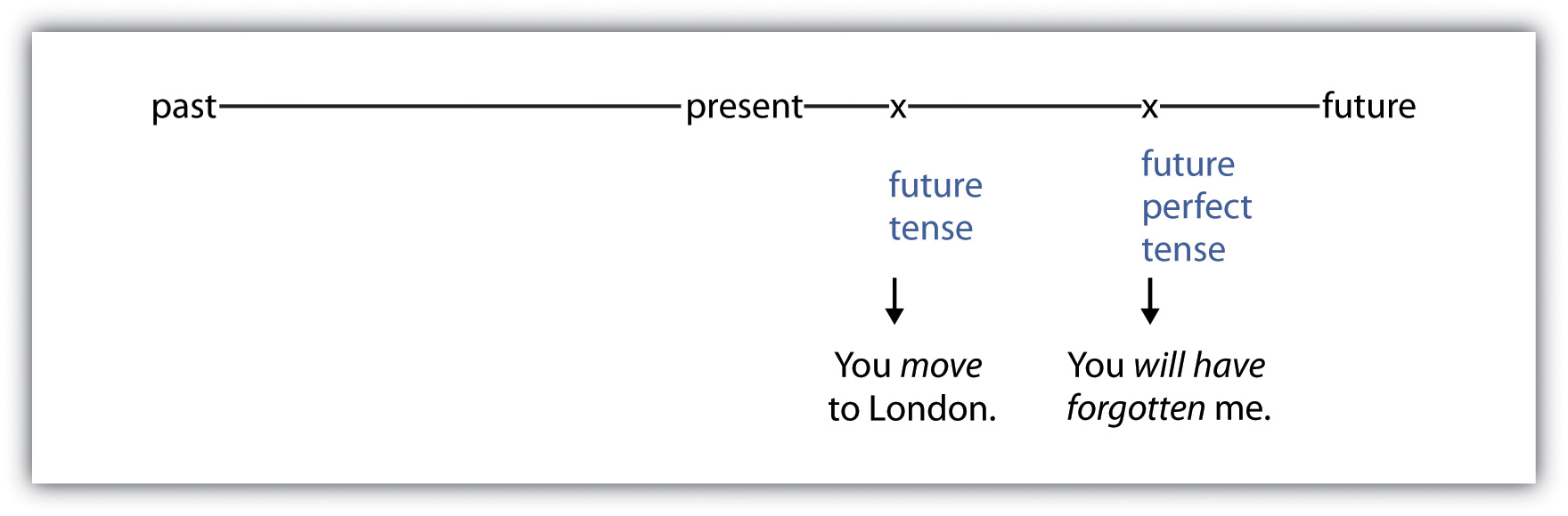 You move to London (future tense). You will have forgotten me (future perfect tense).