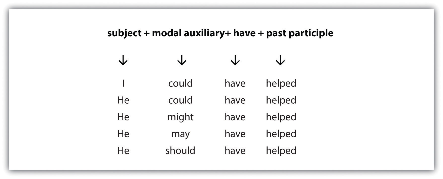 Subject (I, He, He, He, and He), modal auxiliary (could, could, might, may, and should), have (have, have, have, have, and have), and past participle (helped, helped, helped, helped, and helped).