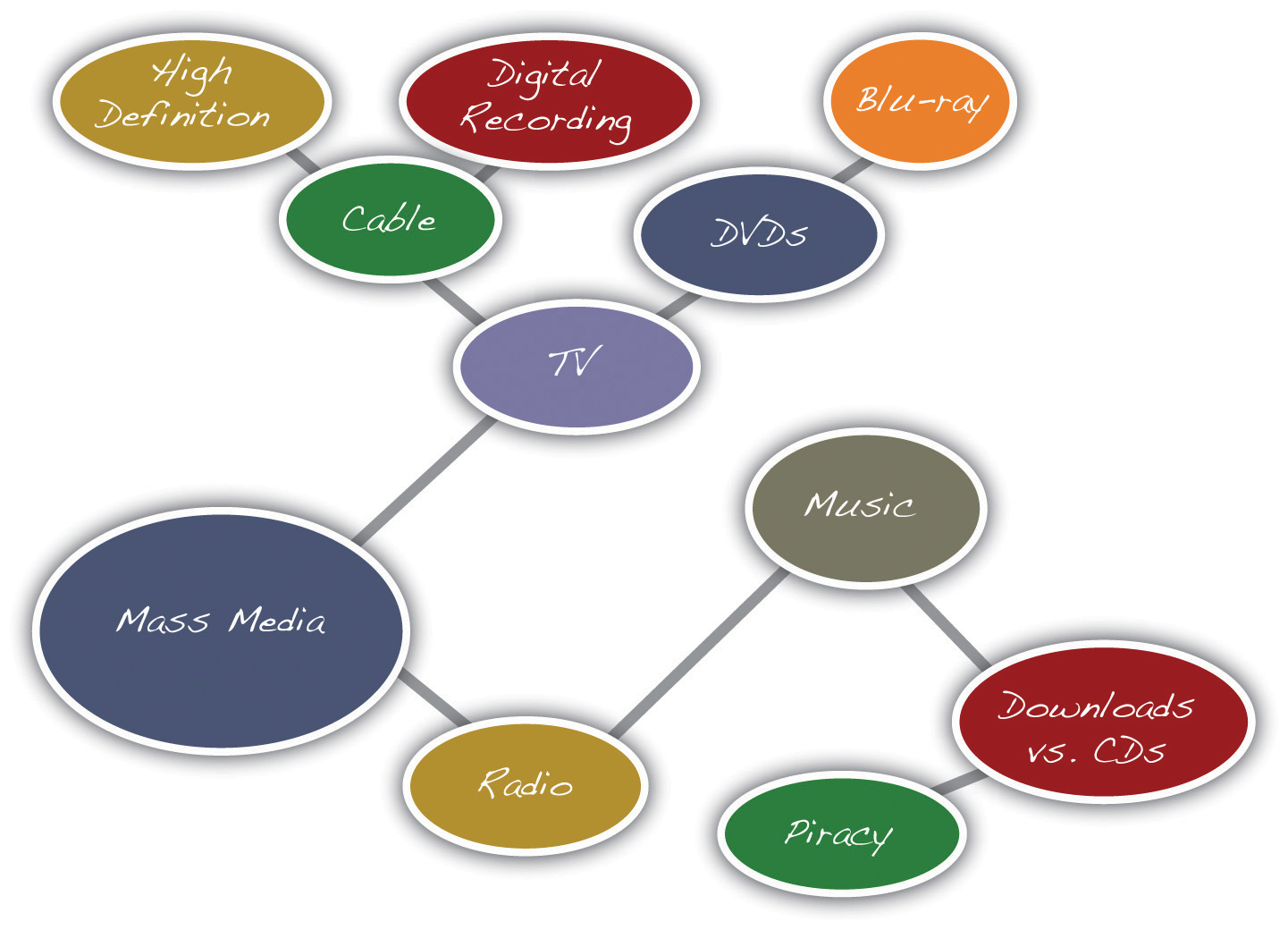 Idea Map example
