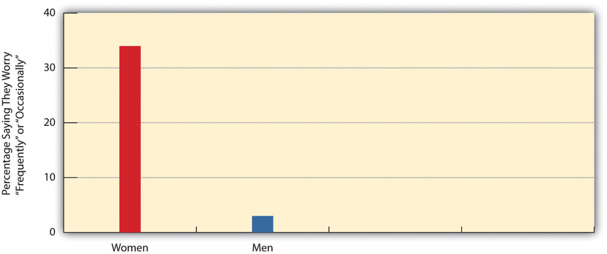 Gender and Worry about Being Sexually Assaulted graph. This shows that the percentage saying they worry