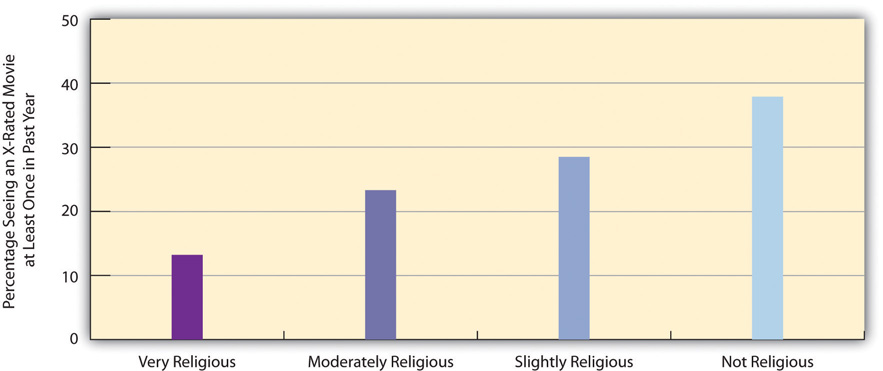 Self-Rated Religiosity and Viewing of X-Rated Movie in Past Year (Percentage Seeing a Movie at Least Once). This shows that the less religious a person is, the more likely they are to watch an X-rated movie.
