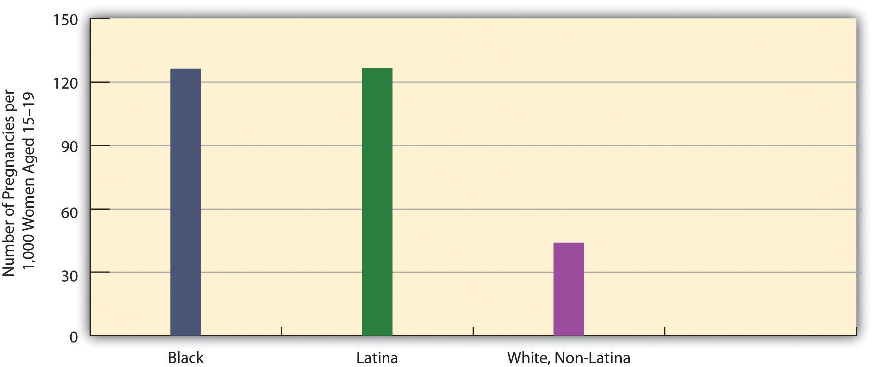 Race/Ethnicity and Teenage Pregnancy shows that most teenage pregnancies are black and latina students