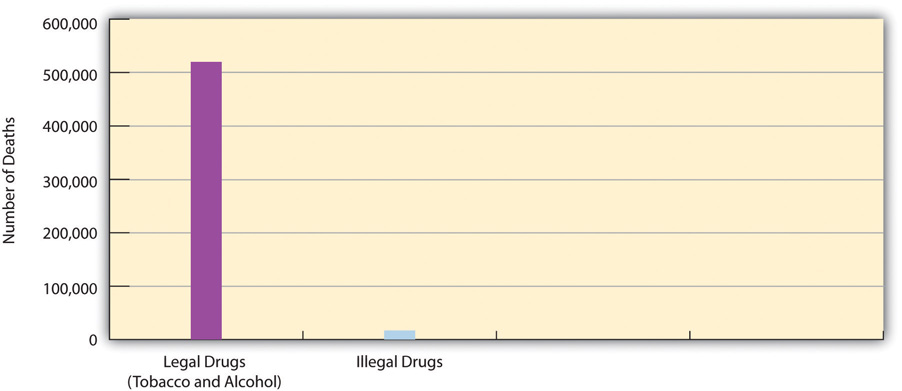A graph of the annual deaths from legal and illegal drugs. This shows that slightly over 500,000 people die yearly from legal drugs such as tobacco and alcohol, whereas less than 20,000 die a year from illegal drugs.