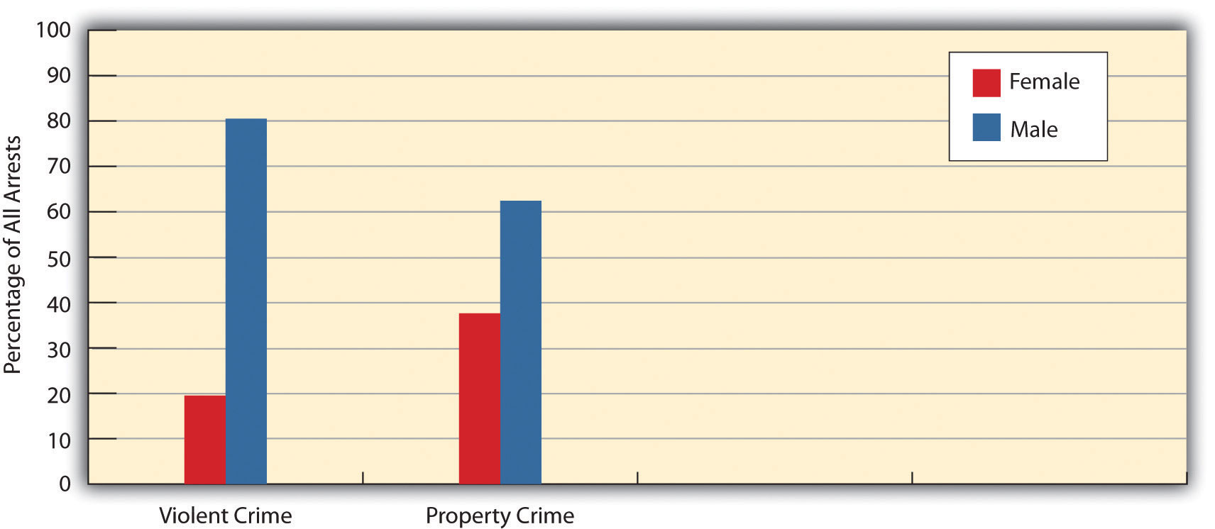 Gender and Arrest graph, showing the percentage of all arrests for men and women. This illustrates that men commit 80% of violent crime, and around 62% of property crime.