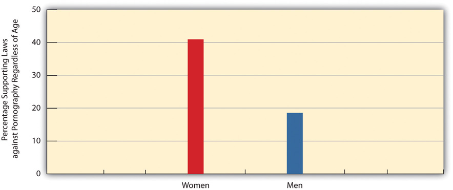 Gender and Support for Laws against Pornography Regardless of Age. 41% of women supported it, and 28% of men supported it.