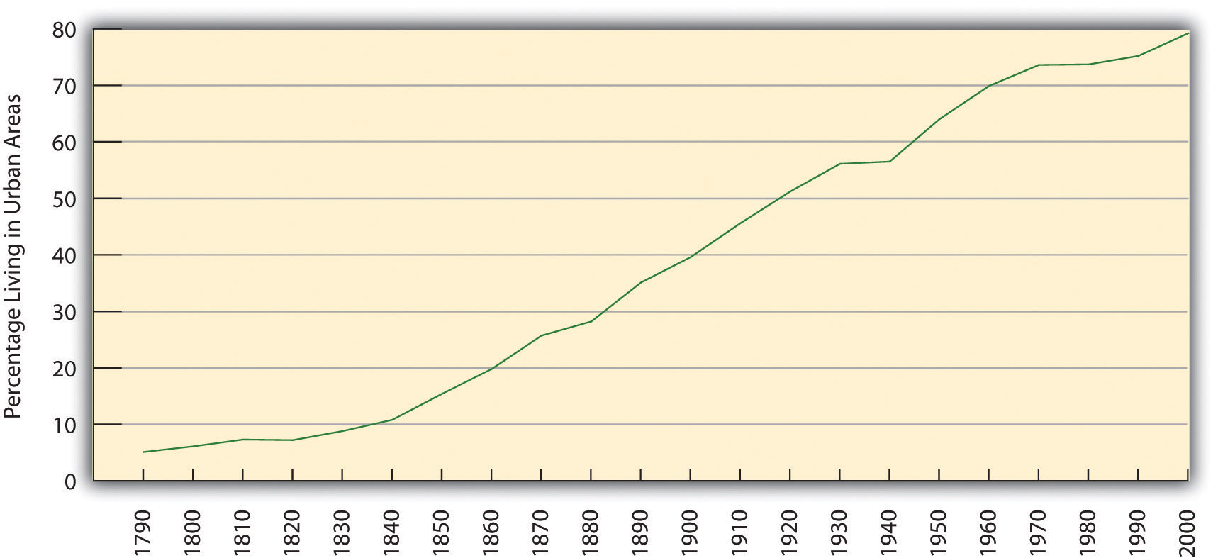 Urbanization in the United States (Percentage Living in Urban Areas), has grown from 1790 to 2000