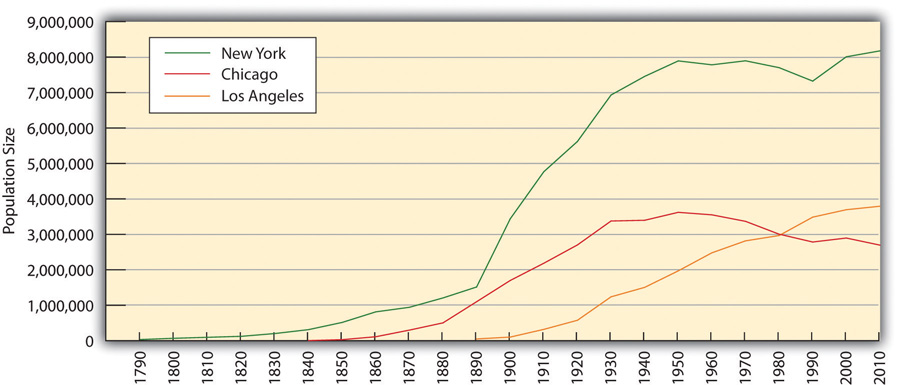 Populations of Chicago, New York, and Los Angeles. This graph shows that the populations of New York, Los Angeles, and Chicago have grown since 1890, with New York's being the most profound. However, since 1950, the population of Chicago has slowly decreased.