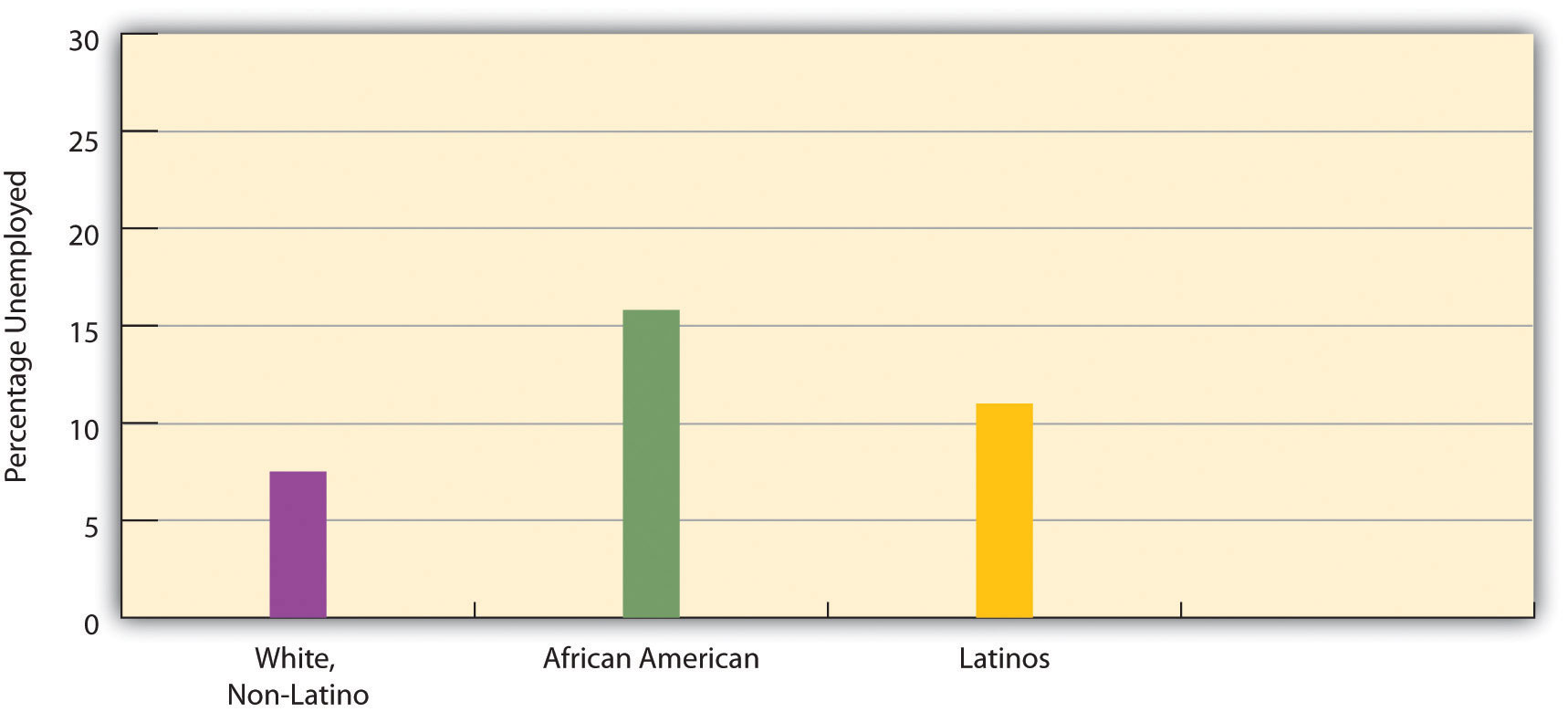 Race, Ethnicity, and Unemployment Rate, this shows that 16% of African Americans are unemployed, as well as 12% Latinos, and 8% of whites/non-latino