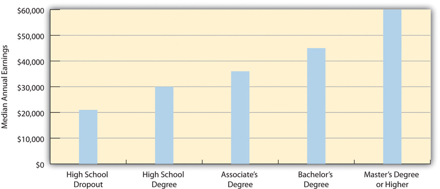 Educational Attainment and Median Annual Earnings. The amount of income according to degree from lowest to highest is high school dropout ($21,000), high school degree ($30,000), associate's degree ($46,000), bachelor's degree ($45,000), master's degree or higher ($60,000)