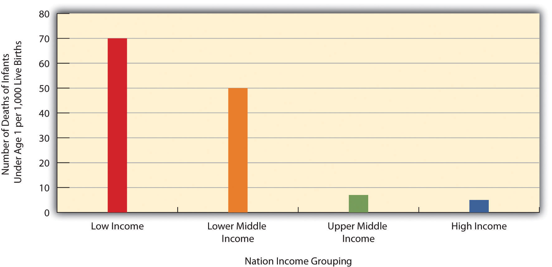 Infant Mortality for Low-Income, Lower-Middle-income, Higher-Middle-Income, and High-Income Nations