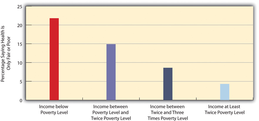 Family Income and Self-Reported Health (Percentage of People 18 or Over Saying Health Is Only Fair or Poor)