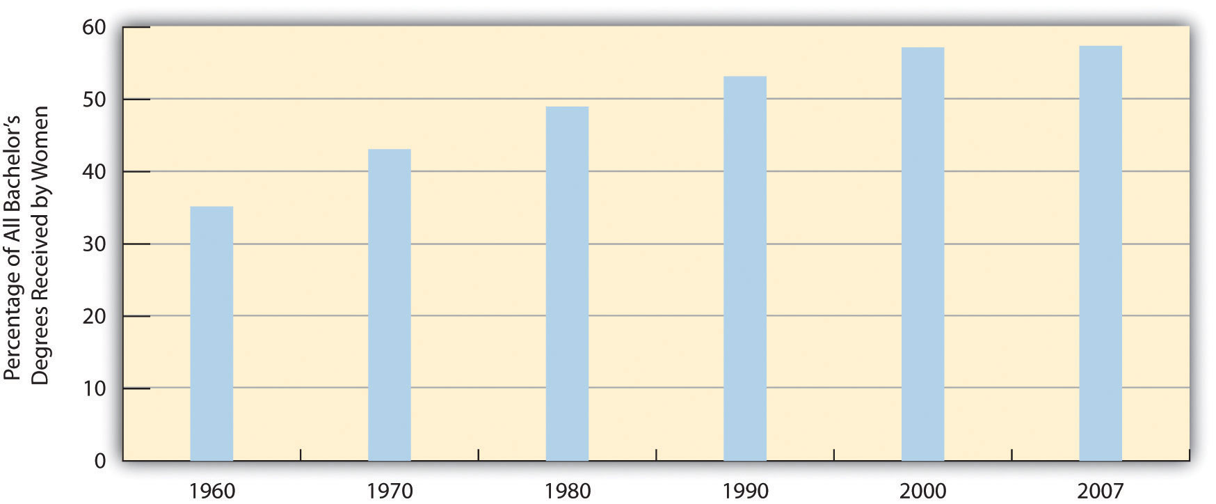 Percentage of All Bachelor's Degrees Received by Women. From 1960 to 2007 the percentage has risen from 35% to around 58%