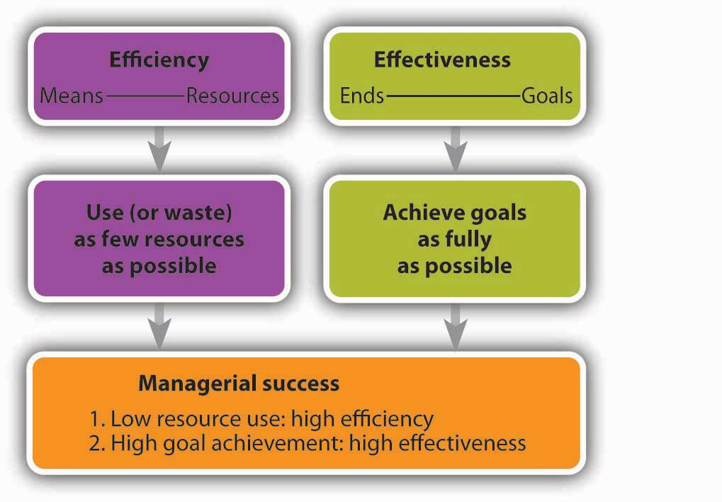 Managerial Efficiency and Effectiveness