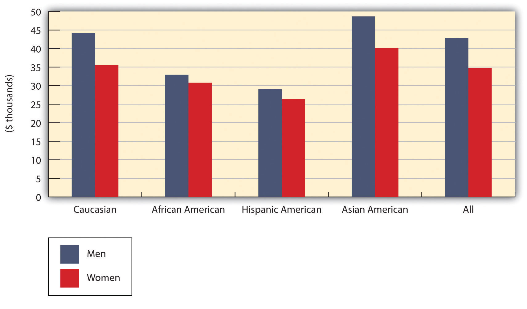 Median Annual Earnings by Gender and Race