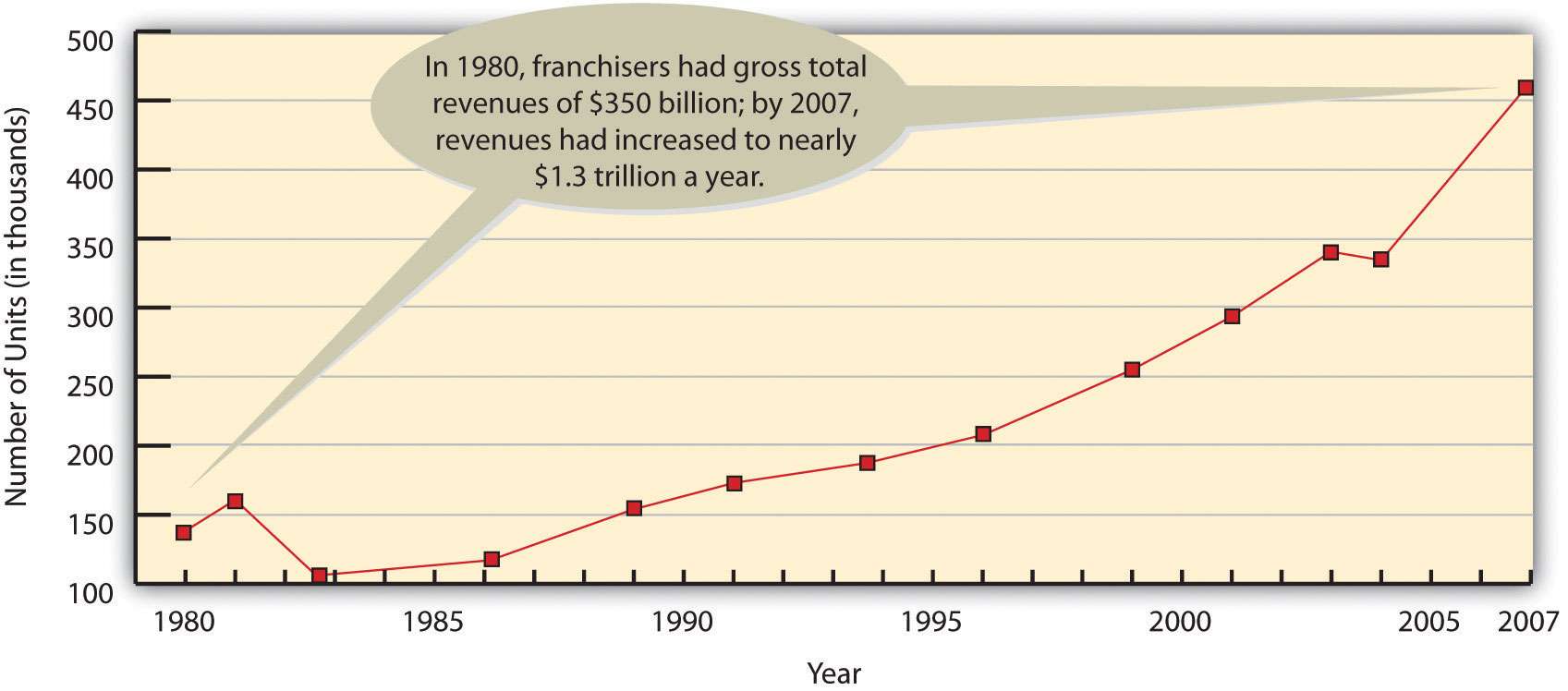 The Growth of Franchising, 1980-2007: In 1980, franchisers had gross total revenues of $350 billion; by 2007, revenues had increased to nearly $1.3 trillion a year.