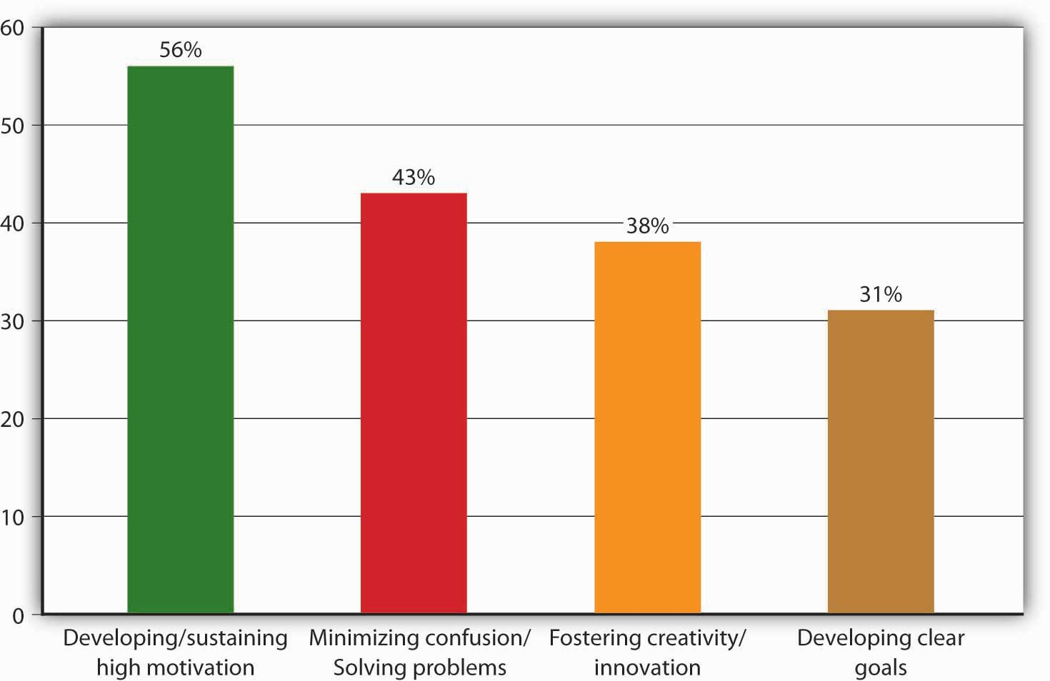 Sources of Frustration (from highest to lowest): Developing/sustaining high motivation, minimizing confusion/Solving problems, Fostering creativity/innovation, Developing clear goals
