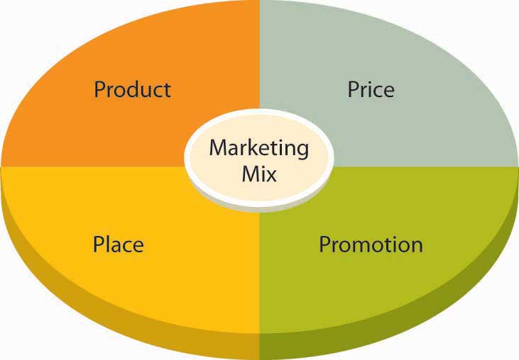 The Marketing Mix: Product, Price, Place, and Promotion