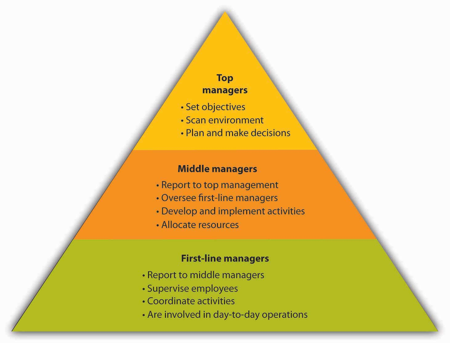 Levels of Management: Top managers: set objectives, scan environment, plan and make decisions; Middle managers: report to top management, oversee first-line managers, develop and implement activities, allocate resources; First-line managers: report to middle managers, supervise employees, coordinate activities, are involved in day-to-day operations