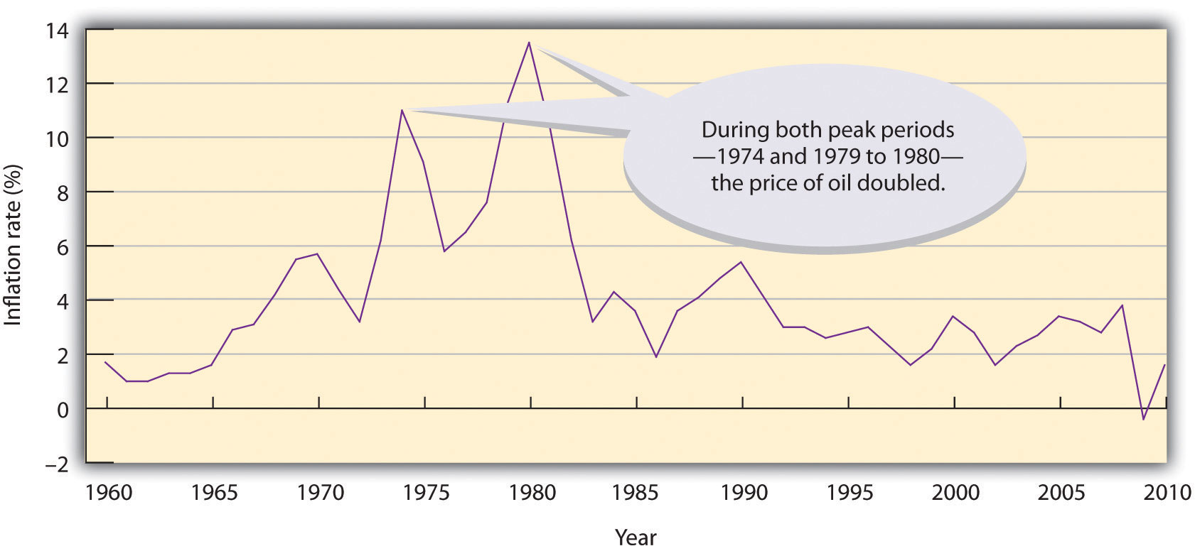 The U.S. Inflation Rate, 1960-2010